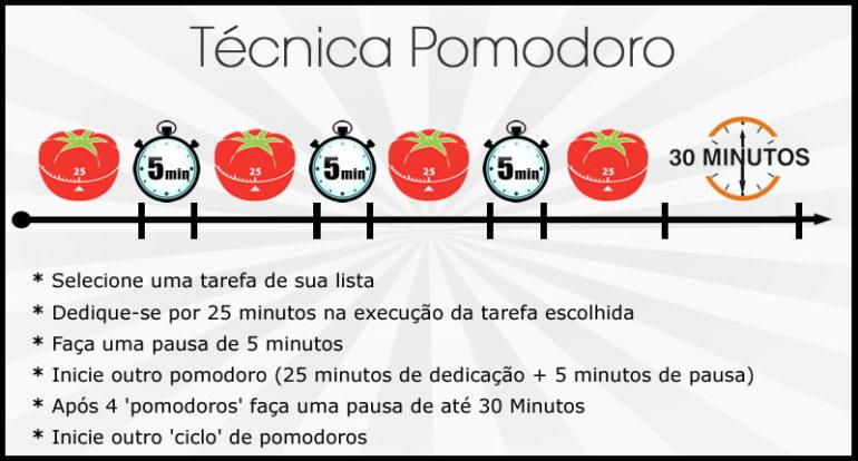 Técnica Pomodoro – Melhorar a Atenção, Concentração e a Memória